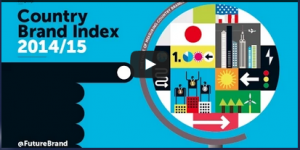 Country Brand Index 2014: l'Italia in top 20